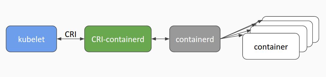 cri-containerd