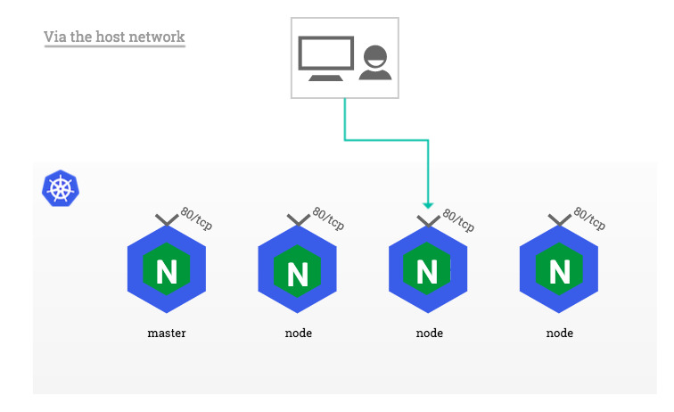hostNetwork